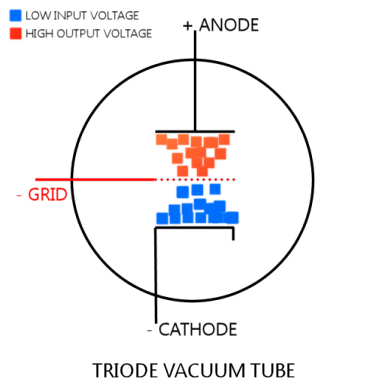 "Current enters via the heated cathode, is ""focused"" by the grid, and collected and output by the anode."